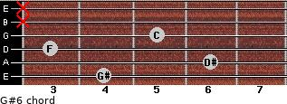 G#6 for guitar on frets 4, 6, 3, 5, x, x