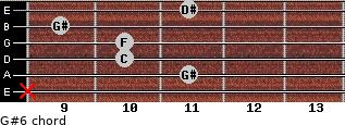 G#6 for guitar on frets x, 11, 10, 10, 9, 11