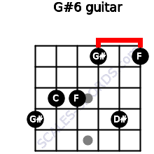 G#6 for guitar on frets 4, 3, 3, 1, 4, 1