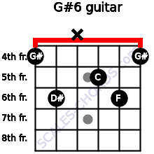 G#6 for guitar on frets 4, 6, x, 5, 6, 4