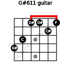G#6/11 for guitar on frets 4, 3, 1, 1, 2, 1
