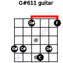G#6/11 for guitar on frets 4, 4, 1, 5, 4, 1
