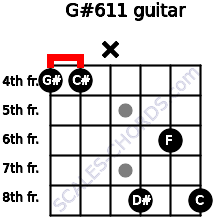 G#6/11 for guitar on frets 4, 4, x, 8, 6, 8