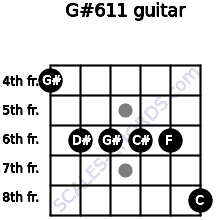 G#6/11 for guitar on frets 4, 6, 6, 6, 6, 8