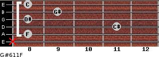 G#6/11/F for guitar on frets x, 8, 11, 8, 9, 8