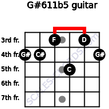 G#6/11b5 for guitar on frets 4, 4, 3, 5, 3, 4