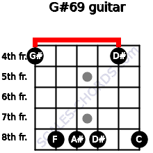 G#6/9 for guitar on frets 4, 8, 8, 8, 4, 8