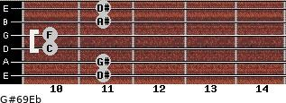 G#6/9/Eb for guitar on frets 11, 11, 10, 10, 11, 11
