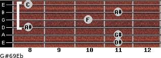G#6/9/Eb for guitar on frets 11, 11, 8, 10, 11, 8