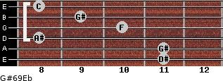 G#6/9/Eb for guitar on frets 11, 11, 8, 10, 9, 8