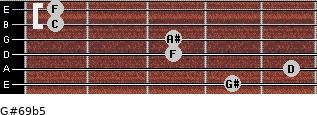 G#6/9b5 for guitar on frets 4, 5, 3, 3, 1, 1