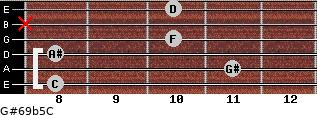 G#6/9b5/C for guitar on frets 8, 11, 8, 10, x, 10