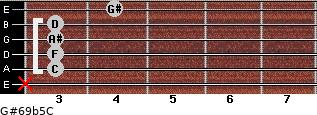 G#6/9b5/C for guitar on frets x, 3, 3, 3, 3, 4