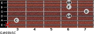 G#6/9b5/C for guitar on frets x, 3, 6, 7, 6, 6