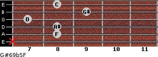 G#6/9b5/F for guitar on frets x, 8, 8, 7, 9, 8