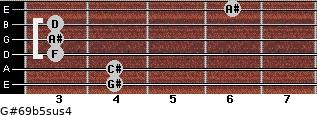 G#6/9b5sus4 for guitar on frets 4, 4, 3, 3, 3, 6