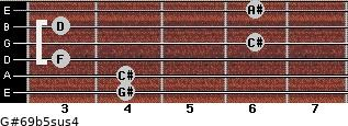 G#6/9b5sus4 for guitar on frets 4, 4, 3, 6, 3, 6