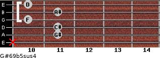 G#6/9b5sus4 for guitar on frets x, 11, 11, 10, 11, 10