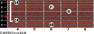 G#6/9b5sus4/A# for guitar on frets 6, 4, x, 7, 6, 4