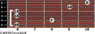 G#6/9b5sus4/A# for guitar on frets 6, 8, 6, 6, 9, 10