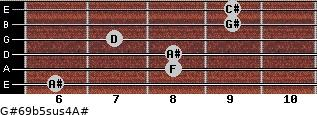 G#6/9b5sus4/A# for guitar on frets 6, 8, 8, 7, 9, 9