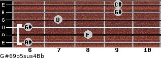 G#6/9b5sus4/Bb for guitar on frets 6, 8, 6, 7, 9, 9