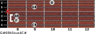 G#6/9b5sus4/C# for guitar on frets 9, 8, 8, x, 9, 10