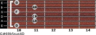 G#6/9b5sus4/D for guitar on frets 10, 11, 11, 10, 11, 10