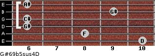 G#6/9b5sus4/D for guitar on frets 10, 8, 6, 6, 9, 6