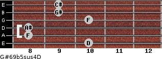 G#6/9b5sus4/D for guitar on frets 10, 8, 8, 10, 9, 9