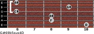 G#6/9b5sus4/D for guitar on frets 10, 8, 8, 6, 9, 6