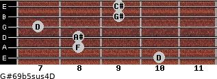 G#6/9b5sus4/D for guitar on frets 10, 8, 8, 7, 9, 9