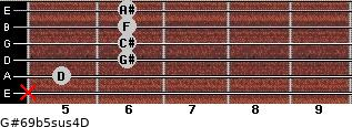 G#6/9b5sus4/D for guitar on frets x, 5, 6, 6, 6, 6