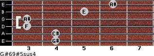 G#6/9#5sus4 for guitar on frets 4, 4, 3, 3, 5, 6