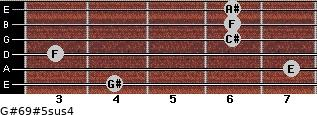G#6/9#5sus4 for guitar on frets 4, 7, 3, 6, 6, 6