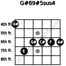 G#6/9#5sus4 for guitar on frets 4, 7, 6, 6, 6, 6