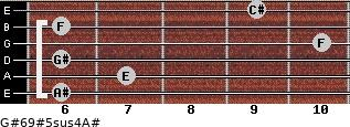 G#6/9#5sus4/A# for guitar on frets 6, 7, 6, 10, 6, 9