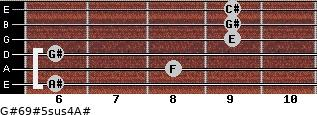 G#6/9#5sus4/A# for guitar on frets 6, 8, 6, 9, 9, 9