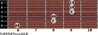 G#6/9#5sus4/A# for guitar on frets 6, 8, 8, 9, 9, 9