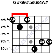 G#6/9#5sus4/A# for guitar on frets 6, 7, 6, 10, 9, 9