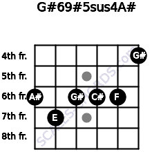 G#6/9#5sus4/A# for guitar on frets 6, 7, 6, 6, 6, 4