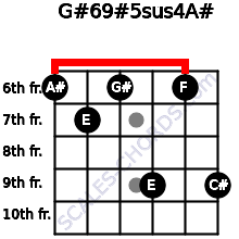 G#6/9#5sus4/A# for guitar on frets 6, 7, 6, 9, 6, 9