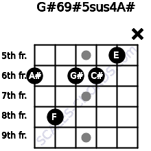 G#6/9#5sus4/A# for guitar on frets 6, 8, 6, 6, 5, x