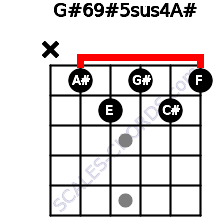 G#6/9#5sus4/A# for guitar on frets x, 1, 2, 1, 2, 1