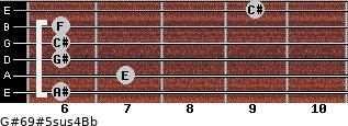 G#6/9#5sus4/Bb for guitar on frets 6, 7, 6, 6, 6, 9