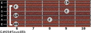 G#6/9#5sus4/Bb for guitar on frets 6, 8, 6, 9, 6, 9