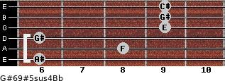 G#6/9#5sus4/Bb for guitar on frets 6, 8, 6, 9, 9, 9