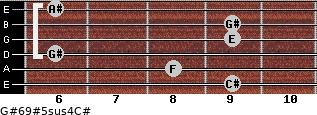 G#6/9#5sus4/C# for guitar on frets 9, 8, 6, 9, 9, 6