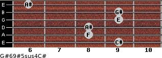 G#6/9#5sus4/C# for guitar on frets 9, 8, 8, 9, 9, 6