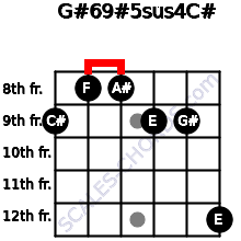 G#6/9#5sus4/C# for guitar on frets 9, 8, 8, 9, 9, 12